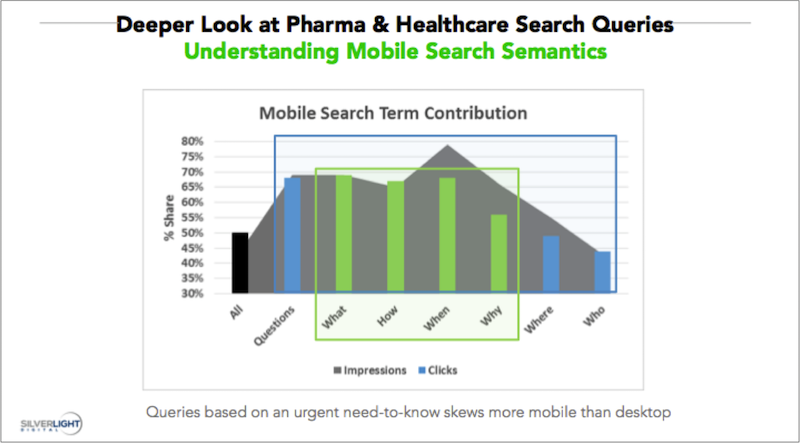 silverlight-digital-mobile-trends-in-pharma-healthcare-advertising